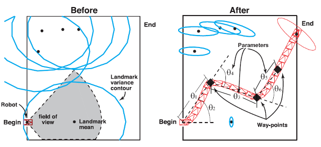 Graphic demonstrating part of the motion planning process under uncertainty
