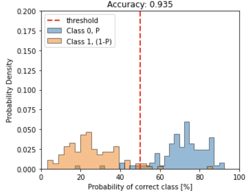 Two-class accuracy with flat probability dist.